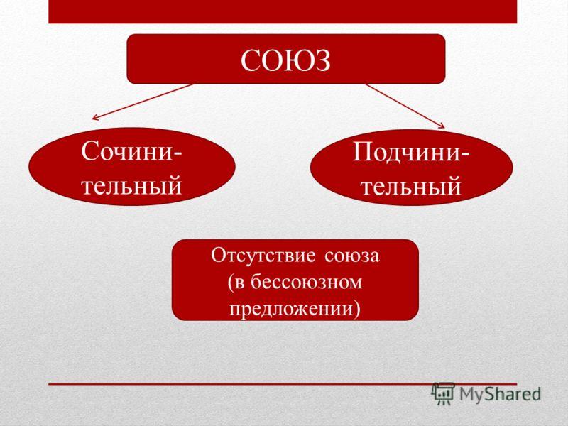 СОЮЗ Сочини- тельный Подчини- тельный Отсутствие союза (в бессоюзном предложении)