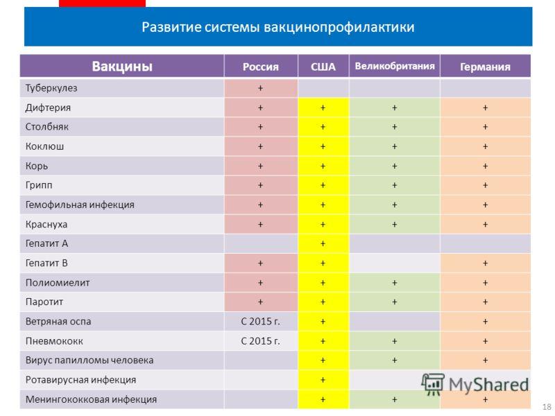 Развитие системы вакцинопрофилактики 18 Вакцины РоссияСША Великобритания Германия Туберкулез+ Дифтерия++++ Столбняк++++ Коклюш++++ Корь++++ Грипп++++ Гемофильная инфекция++++ Краснуха++++ Гепатит А+ Гепатит В+++ Полиомиелит++++ Паротит++++ Ветряная о