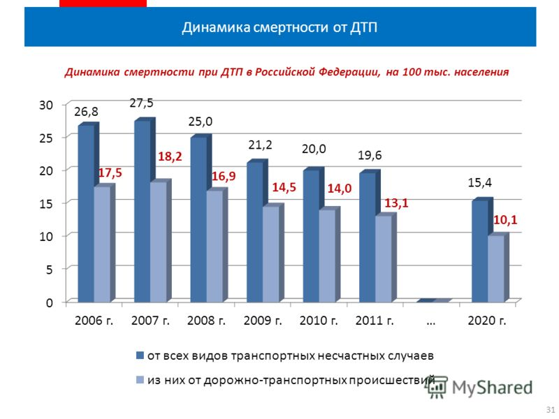 Динамика смертности от ДТП 31 Динамика смертности при ДТП в Российской Федерации, на 100 тыс. населения