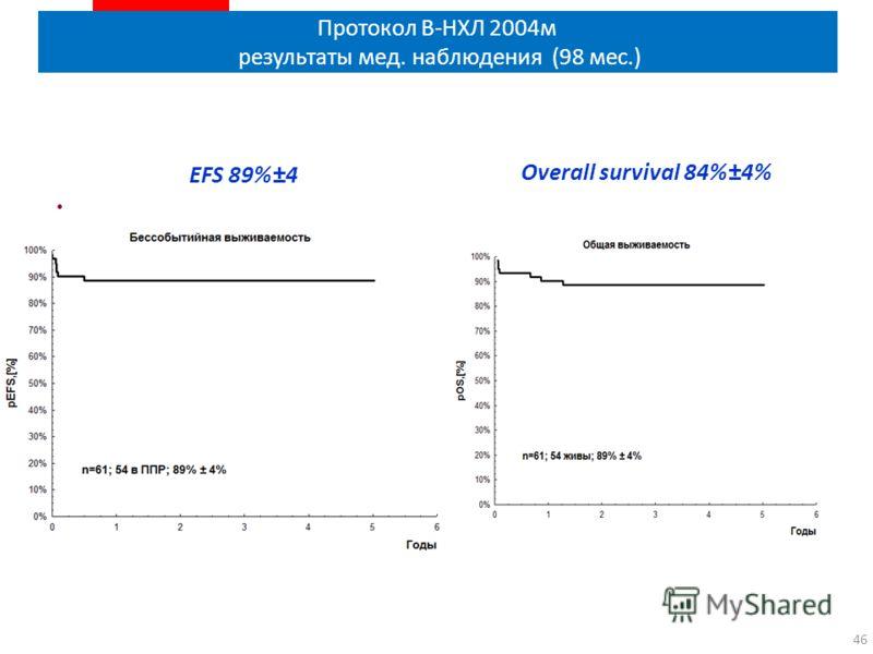 Протокол В-НХЛ 2004м результаты мед. наблюдения (98 мес.) 46 EFS 89%±4 Overall survival 84%±4%