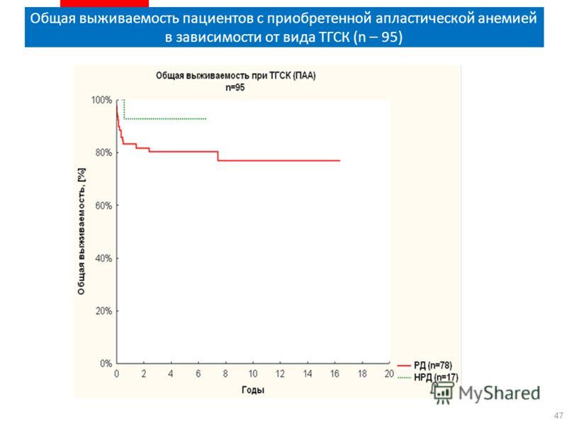 Общая выживаемость пациентов с приобретенной апластической анемией в зависимости от вида ТГСК (n – 95) 47