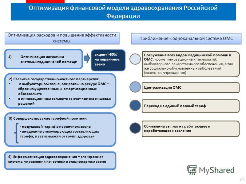 Оптимизация финансовой модели здравоохранения Российской Федерации 65 Оптимизация расходов и повышение эффективности системы Приближение к одноканальной системе ОМС Погружение всех видов медицинской помощи в ОМС, кроме инновационных технологий, амбул