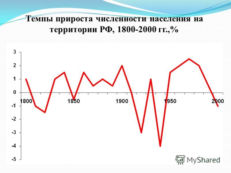 Темпы прироста численности населения на территории РФ, 1800-2000 гг.,%