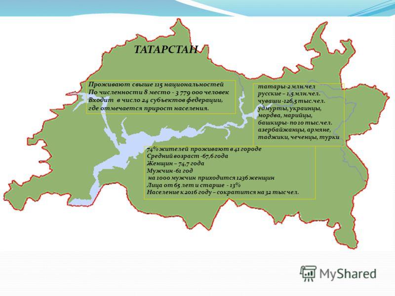 Проживают свыше 115 национальностей По численности 8 место - 3 779 000 человек Входит в число 24 субъектов федерации, где отмечается прирост населения. татары-2 млн.чел русские – 1,5 млн.чел. чуваши -126,5 тыс.чел. удмурты, украинцы, мордва, марийцы,