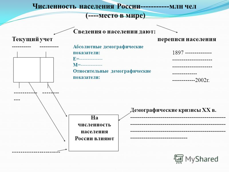 Численность населения России-----------млн чел (----место в мире) Сведения о населении дают: Текущий учет переписи населения ---------- 1897 -------------- --------------------- --------------------- ------------- ------------2002г. Абсолютные демогр