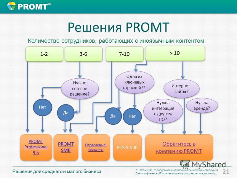 21 Решения PROMT 1-2 3-6 7-10 > 10 Нужно сетевое решение? Нет PROMT SMB PROMT SMB Отраслевые продукты Отраслевые продукты PTS 9.5 IE Обратитесь в компанию PROMT PROMT Professional 9.5 PROMT Professional 9.5 Да Нужна интеграция с другим ПО? Одна из кл