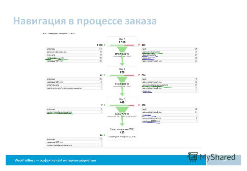 WebProfiters эффективный интернет-маркетинг 14 Навигация в процессе заказа