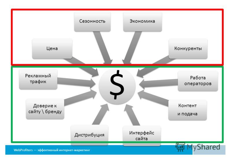 WebProfiters эффективный интернет-маркетинг $ Дистрибуция Доверие к сайту \ бренду Рекламный трафик ЦенаСезонностьЭкономикаКонкуренты Интерфейс сайта Работа операторов Контент и подача