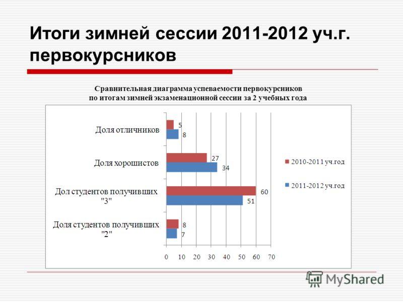 Итоги зимней сессии 2011-2012 уч.г. первокурсников Сравнительная диаграмма успеваемости первокурсников по итогам зимней экзаменационной сессии за 2 учебных года