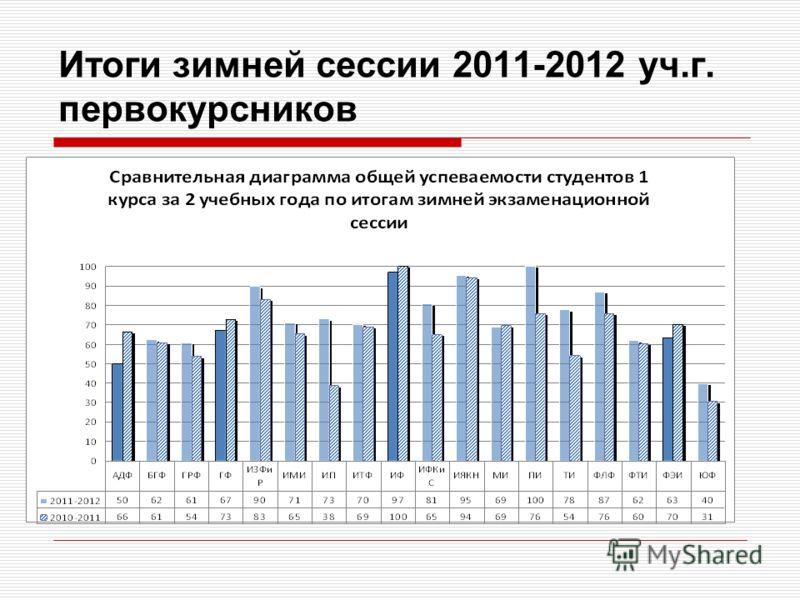 Итоги зимней сессии 2011-2012 уч.г. первокурсников