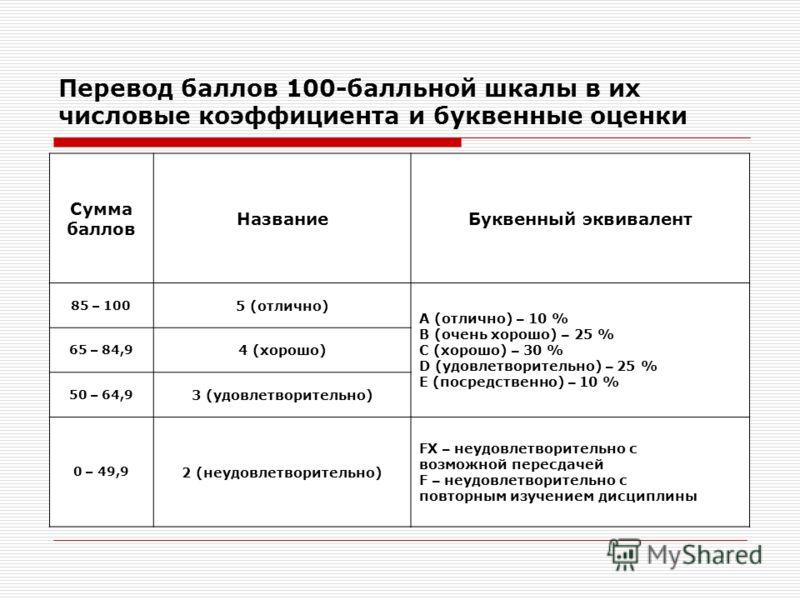 Перевод баллов 100-балльной шкалы в их числовые коэффициента и буквенные оценки Сумма баллов НазваниеБуквенный эквивалент 85 – 100 5 (отлично) А (отлично) – 10 % В (очень хорошо) – 25 % С (хорошо) – 30 % D (удовлетворительно) – 25 % E (посредственно)