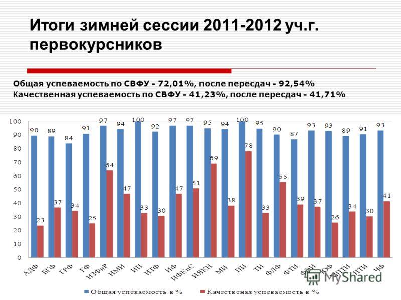 Итоги зимней сессии 2011-2012 уч.г. первокурсников Общая успеваемость по СВФУ - 72,01%, после пересдач - 92,54% К ачественная успеваемость по СВФУ - 41,23%, после пересдач - 41,71%