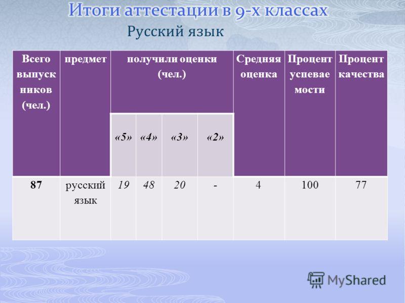Русский язык Всего выпуск ников (чел.) предмет получили оценки (чел.) Средняя оценка Процент успевае мости Процент качества «5»«4»«3»«2» 87русский язык 194820-410077
