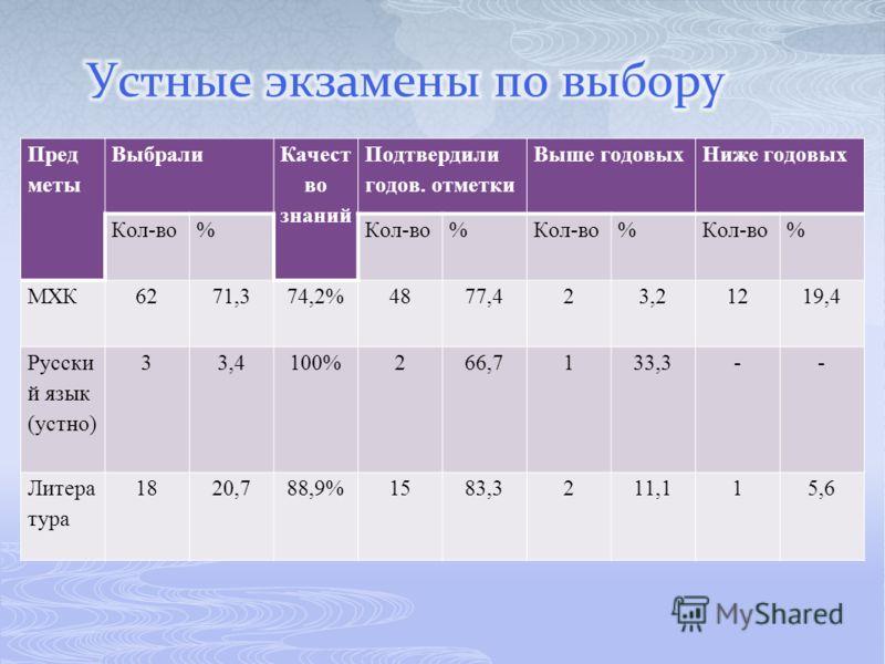 Пред меты Выбрали Качест во знаний Подтвердили годов. отметки Выше годовыхНиже годовых Кол-во% % % % МХК6271,374,2%4877,423,21219,4 Русски й язык (устно) 33,4100%266,7133,3-- Литера тура 1820,788,9%1583,3211,115,6
