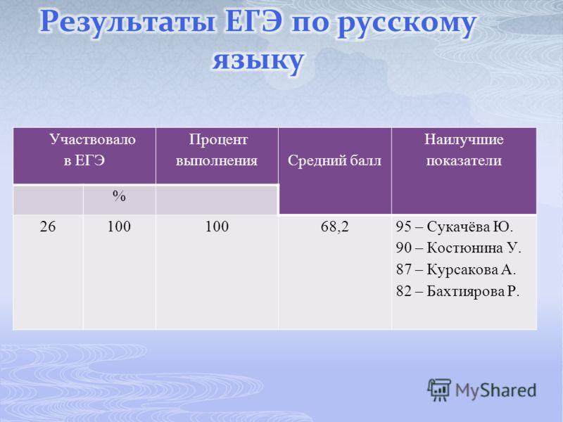 Участвовало в ЕГЭ Процент выполненияСредний балл Наилучшие показатели % 26100 68,295 – Сукачёва Ю. 90 – Костюнина У. 87 – Курсакова А. 82 – Бахтиярова Р.