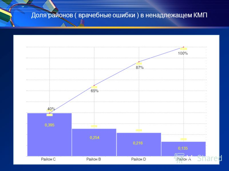 Доля районов ( врачебные ошибки ) в ненадлежащем КМП Район СРайон АРайон DРайон В 0,395 0,135 0,216 0,254 40% 100% 87% 65%