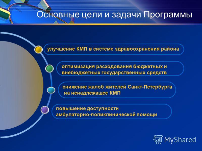 Основные цели и задачи Программы повышение доступности амбулаторно-поликлинической помощи снижение жалоб жителей Санкт-Петербурга на ненадлежащее КМП улучшение КМП в системе здравоохранения района оптимизация расходования бюджетных и внебюджетных гос