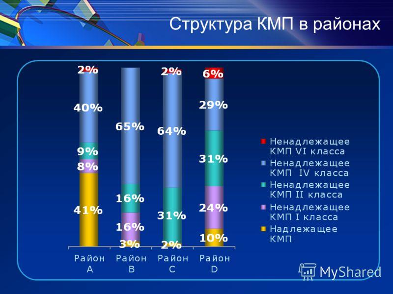 Структура КМП в районах