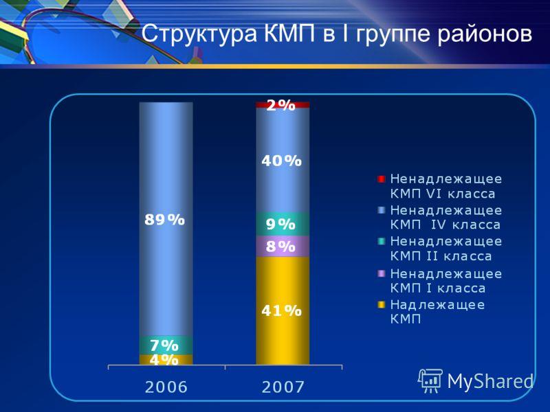 Структура КМП в I группе районов