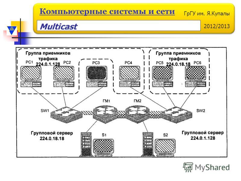 ГрГУ им. Я.Купалы 2012/2013 Компьютерные системы и сети Multicast