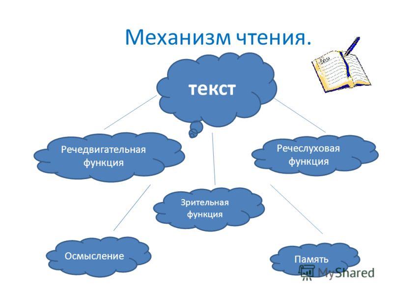 Механизм чтения. текст Зрительная функция Речеслуховая функция Речедвигательная функция Осмысление Память