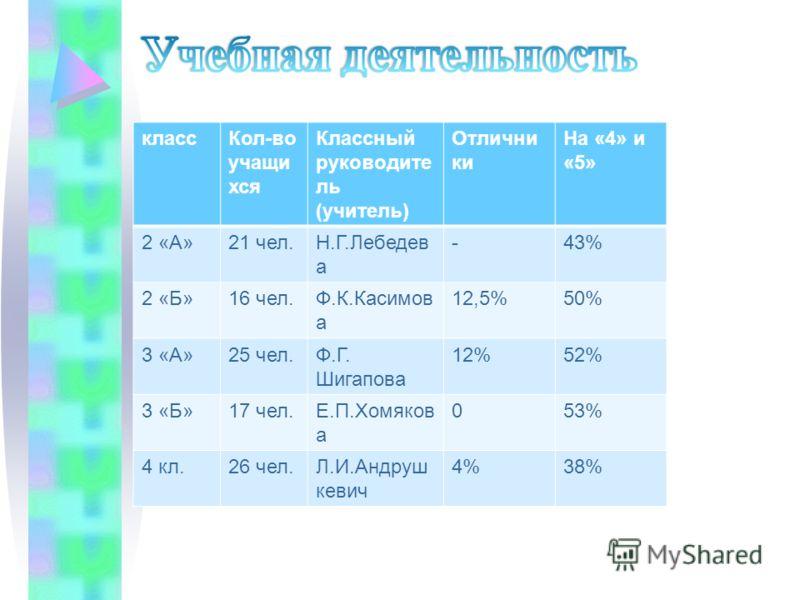 классКол-во учащи хся Классный руководите ль (учитель) Отлични ки На «4» и «5» 2 «А»21 чел.Н.Г.Лебедев а -43% 2 «Б»16 чел.Ф.К.Касимов а 12,5%50% 3 «А»25 чел.Ф.Г. Шигапова 12%52% 3 «Б»17 чел.Е.П.Хомяков а 053% 4 кл.26 чел.Л.И.Андруш кевич 4%38%