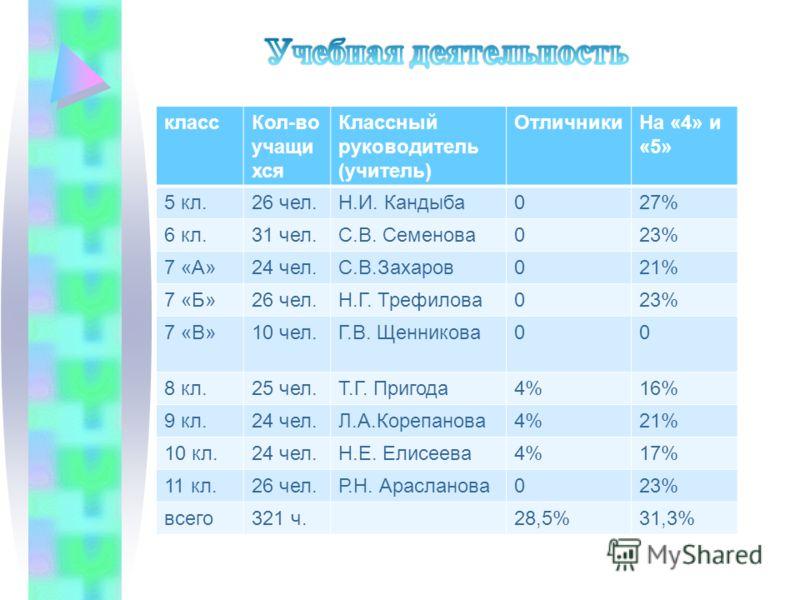 классКол-во учащи хся Классный руководитель (учитель) ОтличникиНа «4» и «5» 5 кл.26 чел.Н.И. Кандыба027% 6 кл.31 чел.С.В. Семенова023% 7 «А»24 чел.С.В.Захаров021% 7 «Б»26 чел.Н.Г. Трефилова023% 7 «В»10 чел.Г.В. Щенникова00 8 кл.25 чел.Т.Г. Пригода4%1