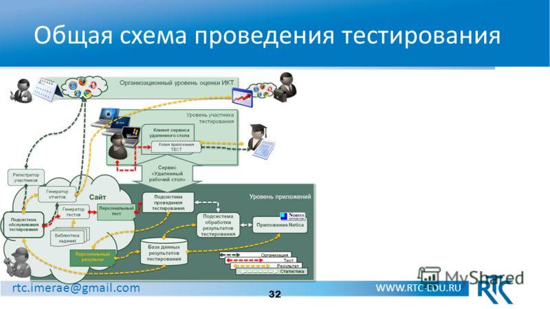 rtc.imerae@gmail.com WWW.RTC-EDU.RU Общая схема проведения тестирования 32