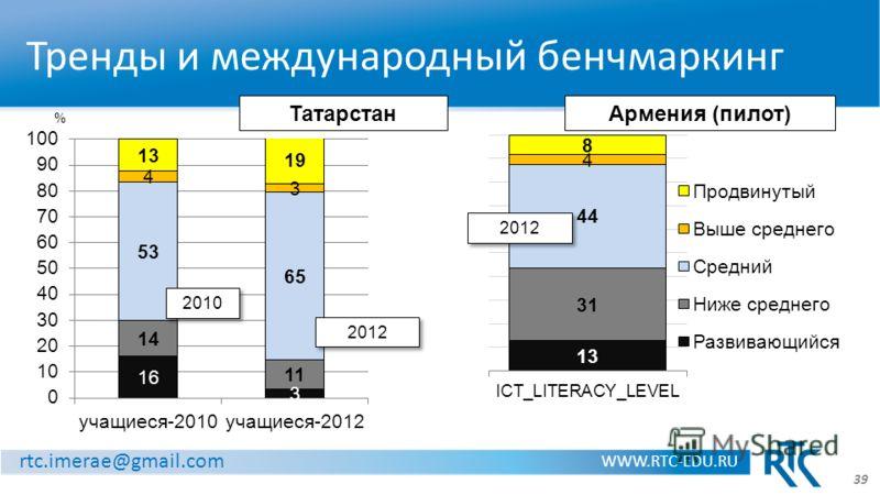 rtc.imerae@gmail.com WWW.RTC-EDU.RU Тренды и международный бенчмаркинг 2010 2012 ТатарстанАрмения (пилот) 39