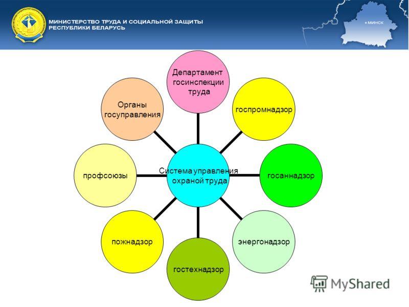 Система управления охраной труда Департамент госинспекции труда госпромнадзоргосаннадзорэнергонадзоргостехнадзорпожнадзорпрофсоюзы Органы госуправления