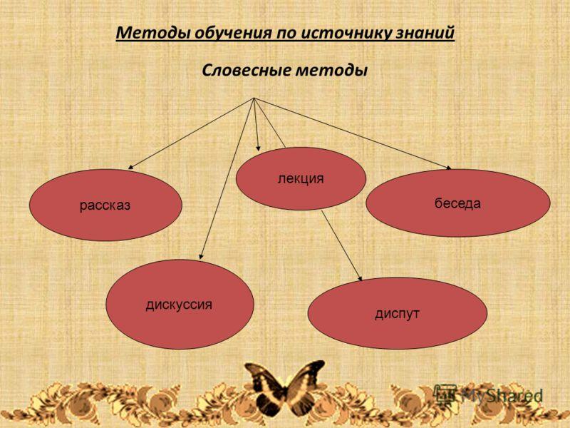 Методы обучения по источнику знаний Словесные методы рассказ дискуссия лекция диспут беседа