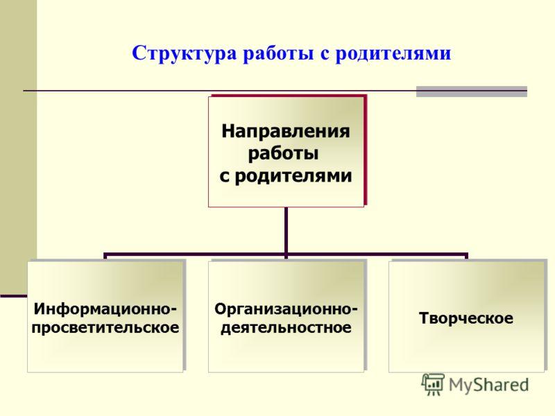 Структура работы с родителями Направления работы с родителями Информационно- просветительское Организационно- деятельностное Творческое