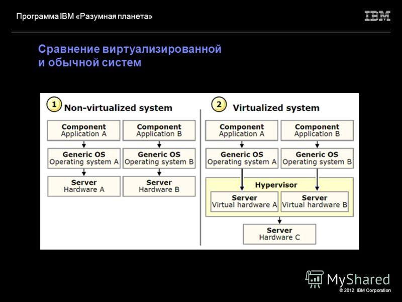 © 2012 IBM Corporation Программа IBM «Разумная планета» Определение Национального института стандартов и технологий (NIST, США): «Облачные вычисления» являются моделью, позволяющей повсеместно, в удобной форме, по требованию, осуществлять сетевой дос