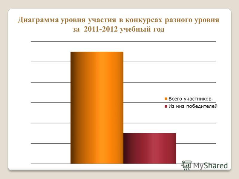 Лучший детский сад конкурс всероссийский