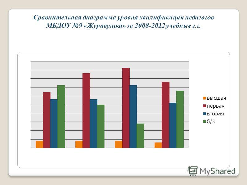 Сравнительная диаграмма уровня квалификации педагогов МБДОУ 9 «Журавушка» за 2008-2012 учебные г.г.