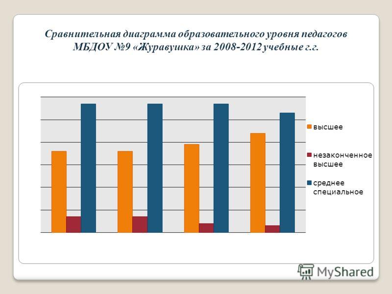 Сравнительная диаграмма образовательного уровня педагогов МБДОУ 9 «Журавушка» за 2008-2012 учебные г.г.