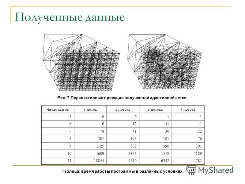 Полученные данные Число шагов1 поток2 потока3 потока4 потока 50011 6161211 778413022 828114510176 91125568390301 104609232415781189 1118844951063424782 Таблица: время работы программы в различных условиях. Рис. 7:Перспективные проекции полученной ада