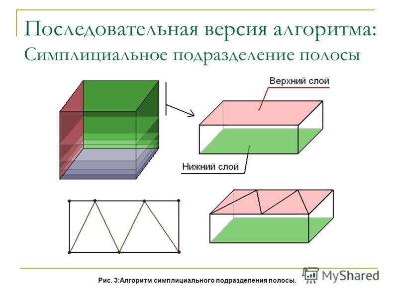 Последовательная версия алгоритма: Симплициальное подразделение полосы Рис. 3:Алгоритм симплициального подразделения полосы.