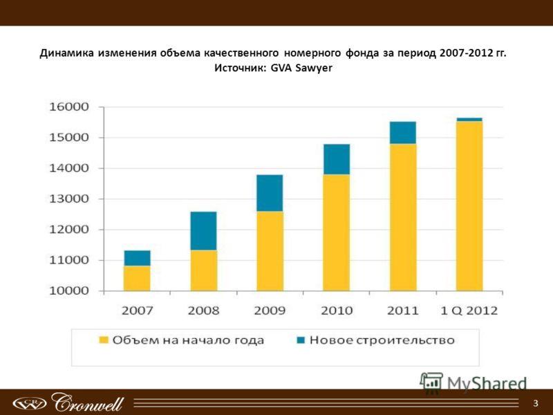 3 Динамика изменения объема качественного номерного фонда за период 2007-2012 гг. Источник: GVA Sawyer
