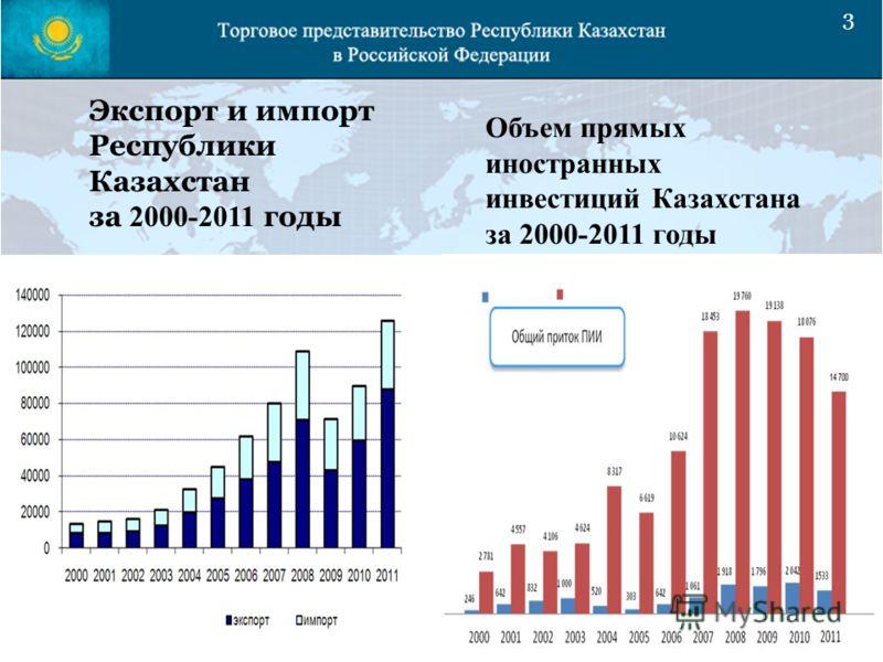 3 Экспорт и импорт Республики Казахстан за 2000-2011 годы Объем прямых иностранных инвестиций Казахстана за 2000-2011 годы