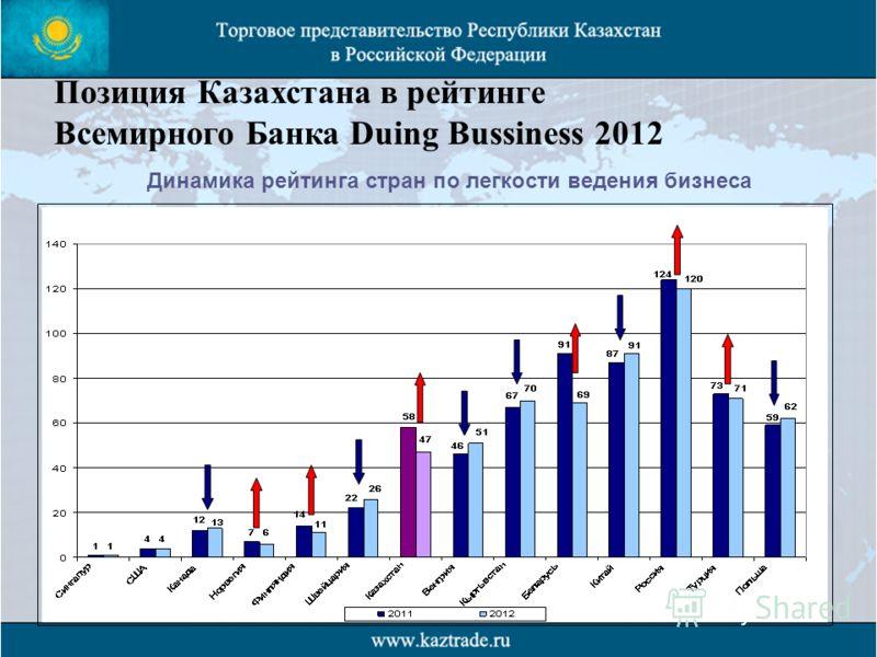 Позиция Казахстана в рейтинге Всемирного Банка Duing Bussiness 2012 ПОЗИЦИИ КАЗАХТАА В РЕЙТИНГЕ ВСЕМИРНОГО БАНКА DOING BUSINESS 2012 Динамика рейтинга стран по легкости ведения бизнеса