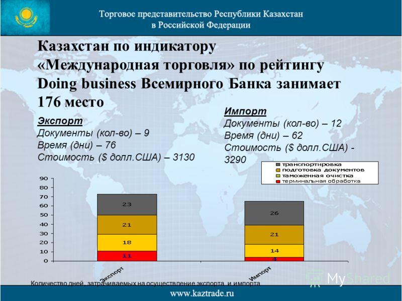 Казахстан по индикатору «Международная торговля» по рейтингу Doing business Всемирного Банка занимает 176 место Экспорт Документы (кол-во) – 9 Время (дни) – 76 Стоимость ($ долл.США) – 3130 Импорт Документы (кол-во) – 12 Время (дни) – 62 Стоимость ($