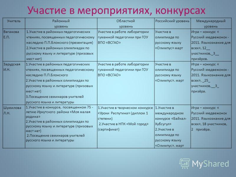 Учитель Районный уровень Областной уровень Российский уровень Международный уровень Ваганова Е.П. 1.Участие в районных педагогических чтениях, посвященных педагогическому наследию П.П.Блонского (презентация) 2.Участие в районных олимпиадах по русском