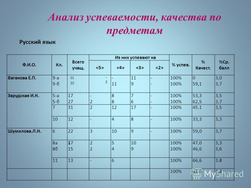 Анализ успеваемости, качества по предметам Ф.И.О.Кл. Всего учащ. Из них успевают на % успев. % Качест. %Ср. балл «5»«4»«3»«2» Ваганова Е.П.9-а 9-б 11 22 -2-2 - 11 9 ---- 100% 0 59,1 3,0 3,7 Зарудская И.Н.5-а 5-б 17 27 -2-2 8888 7676 ---- 100% 53,3 62