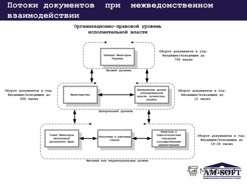Потоки документов при межведомственном взаимодействии