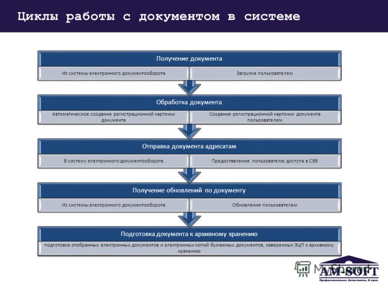 Циклы работы с документом в системе Подготовка документа к архивному хранению подготовка отобранных электронных документов и электронных копий бумажных документов, заверенных ЭЦП к архивному хранению Получение обновлений по документу Из системы элект