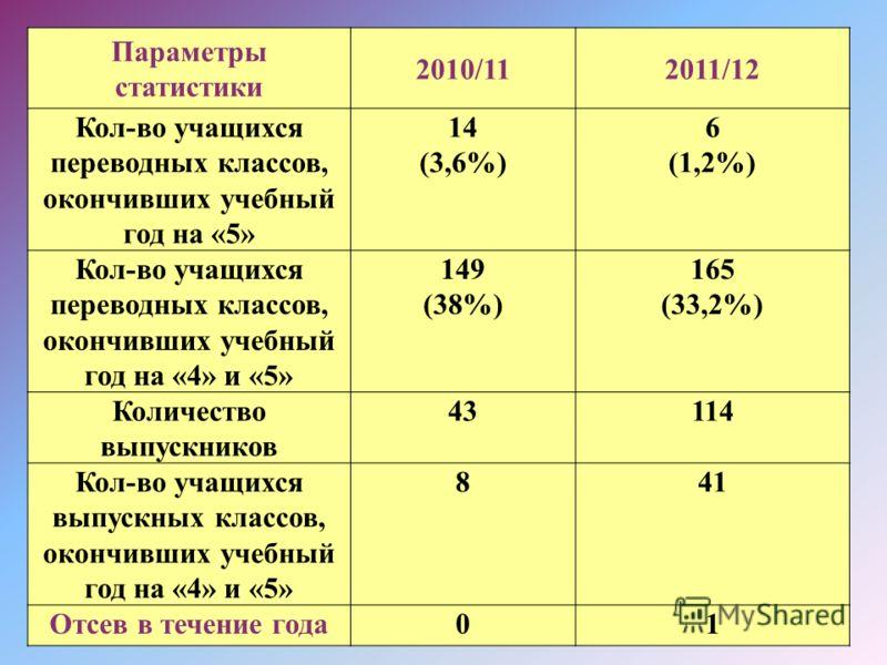 Параметры статистики 2010/112011/12 Кол-во учащихся переводных классов, окончивших учебный год на «5» 14 (3,6%) 6 (1,2%) Кол-во учащихся переводных классов, окончивших учебный год на «4» и «5» 149 (38%) 165 (33,2%) Количество выпускников 43114 Кол-во