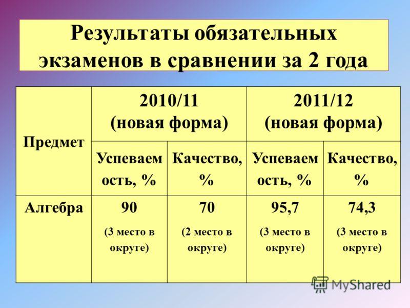 Результаты обязательных экзаменов в сравнении за 2 года Предмет 2010/11 (новая форма) 2011/12 (новая форма) Успеваем ость, % Качество, % Успеваем ость, % Качество, % Алгебра90 (3 место в округе) 70 (2 место в округе) 95,7 (3 место в округе) 74,3 (3 м