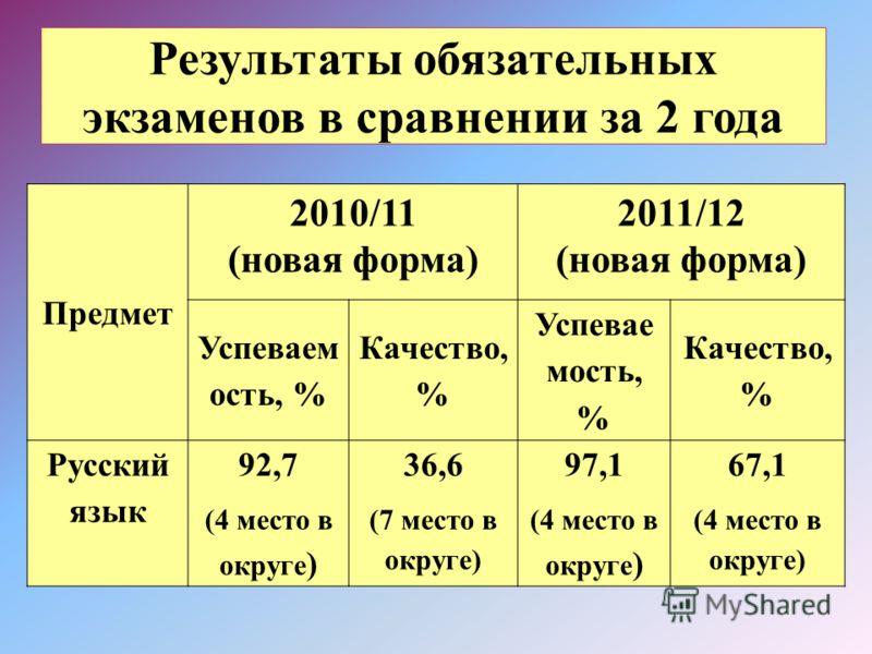Результаты обязательных экзаменов в сравнении за 2 года Предмет 2010/11 (новая форма) 2011/12 (новая форма) Успеваем ость, % Качество, % Успевае мость, % Качество, % Русский язык 92,7 (4 место в округе ) 36,6 (7 место в округе) 97,1 (4 место в округе