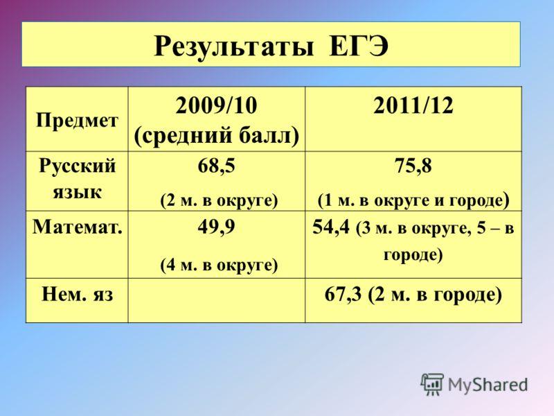 Результаты ЕГЭ Предмет 2009/10 (средний балл) 2011/12 Русский язык 68,5 (2 м. в округе) 75,8 (1 м. в округе и городе ) Математ. 49,9 (4 м. в округе) 54,4 (3 м. в округе, 5 – в городе) Нем. яз67,3 (2 м. в городе)